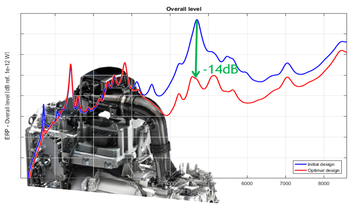 electric powertrain optimization